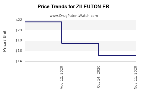 Drug Price Trends for ZILEUTON ER