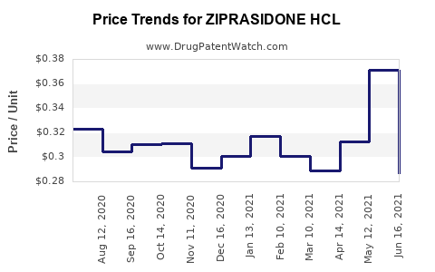 Drug Price Trends for ZIPRASIDONE HCL