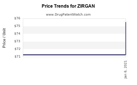 Drug Prices for ZIRGAN