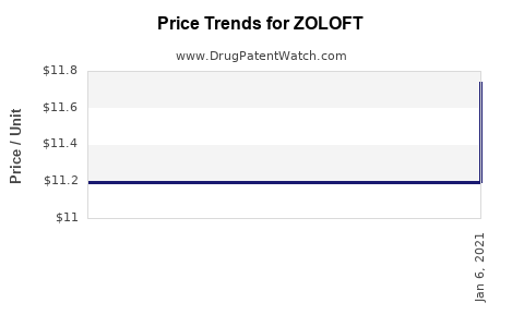 Drug Prices for ZOLOFT