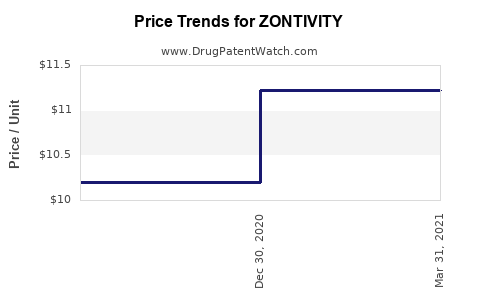 Drug Prices for ZONTIVITY