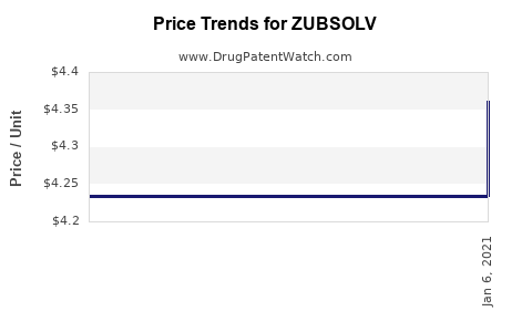 Drug Prices for ZUBSOLV