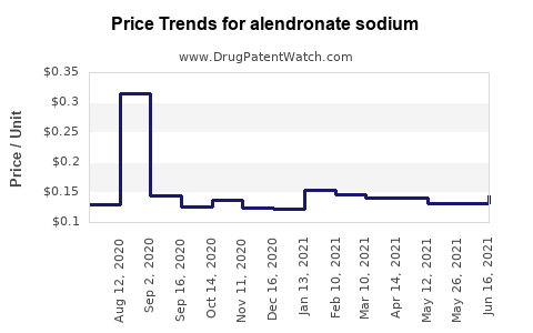 Drug Prices for alendronate sodium
