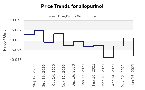 Drug Prices for allopurinol