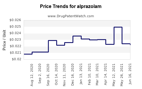 Drug Prices for alprazolam