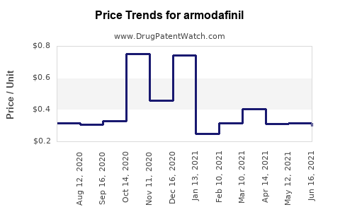 Drug Prices for armodafinil