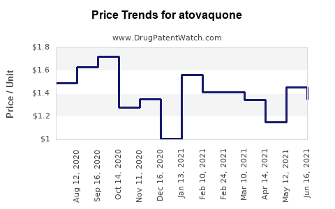 Drug Prices for atovaquone