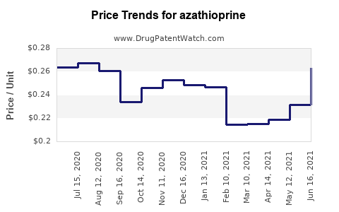 Drug Prices for azathioprine
