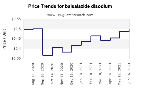 Drug Price Trends for balsalazide disodium