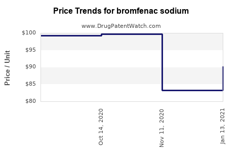 Drug Prices for bromfenac sodium