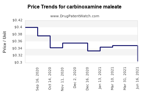 Drug Prices for carbinoxamine maleate