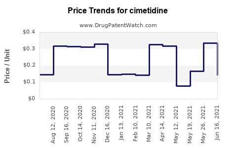 Drug Prices for cimetidine