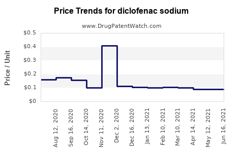 Drug Prices for diclofenac sodium