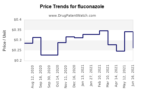 Drug Prices for fluconazole