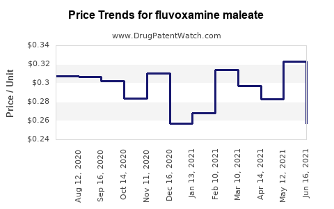 Drug Price Trends for fluvoxamine maleate