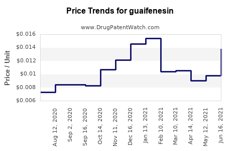 Drug Price Trends for guaifenesin