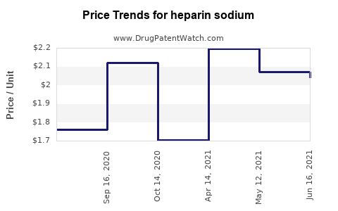 Drug Prices for heparin sodium