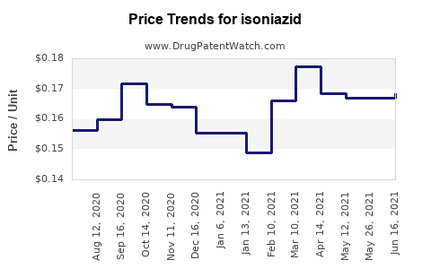 Drug Prices for isoniazid