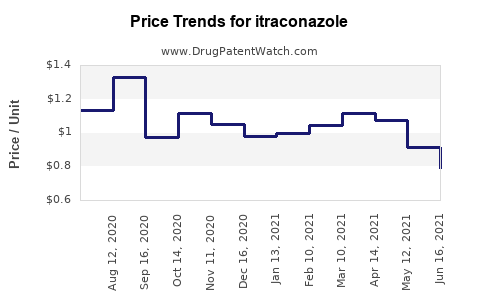 Drug Prices for itraconazole