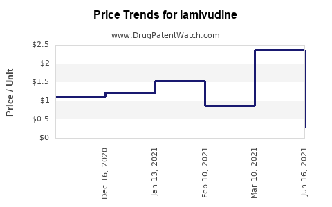 Drug Prices for lamivudine