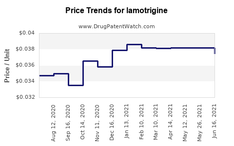 Drug Prices for lamotrigine