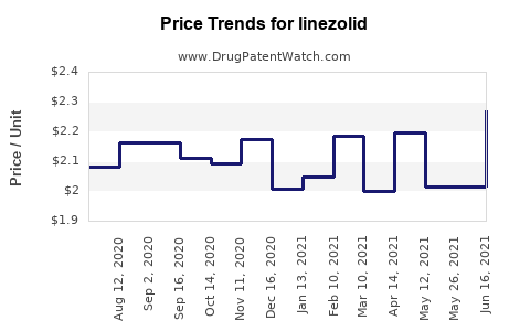 Drug Prices for linezolid