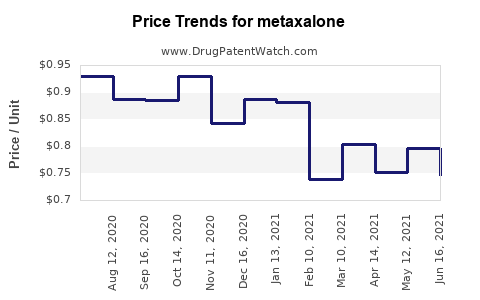 Drug Prices for metaxalone