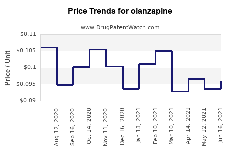 Drug Prices for olanzapine