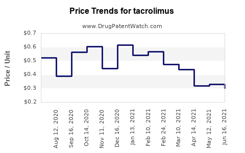 Drug Prices for tacrolimus