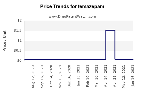 Drug Prices for temazepam