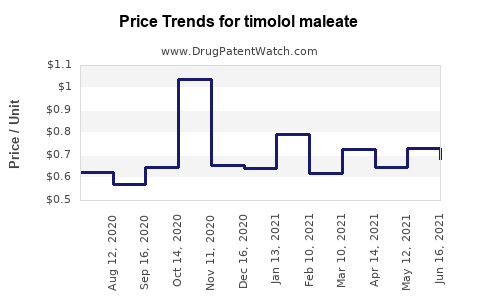 Drug Prices for timolol maleate