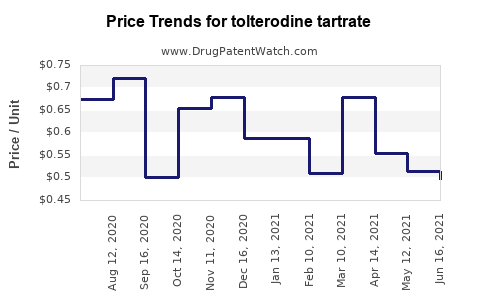 Drug Prices for tolterodine tartrate