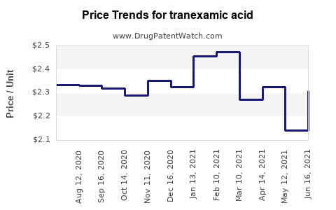 Drug Prices for tranexamic acid