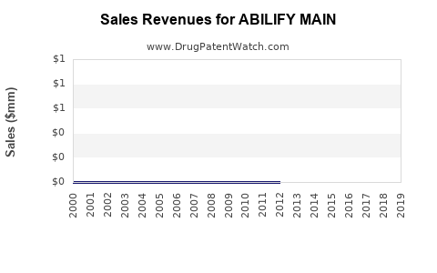 Drug Sales Revenue Trends for ABILIFY MAIN