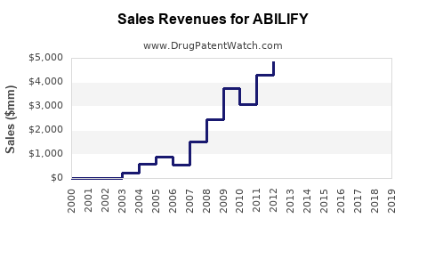 Drug Sales Revenue Trends for ABILIFY