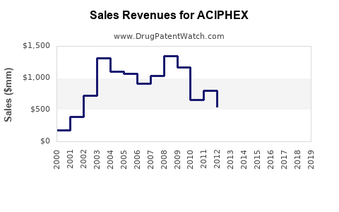 Drug Sales Revenue Trends for ACIPHEX