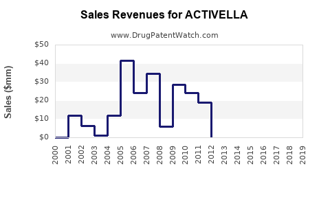 Drug Sales Revenue Trends for ACTIVELLA