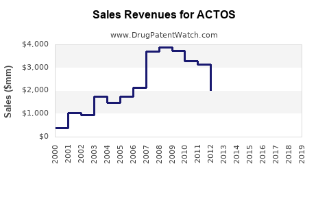Drug Sales Revenue Trends for ACTOS