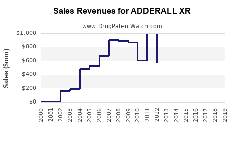 Drug Sales Revenue Trends for ADDERALL XR