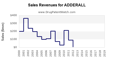 Drug Sales Revenue Trends for ADDERALL
