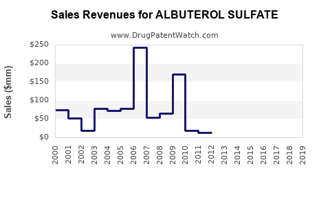 Drug Sales Revenue Trends for ALBUTEROL SULFATE
