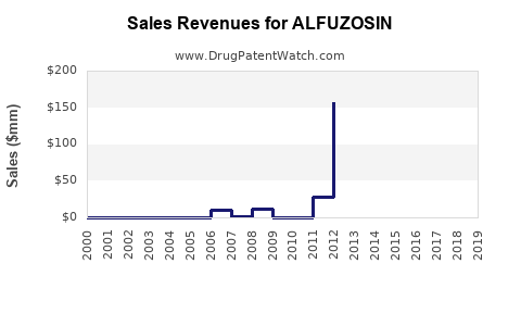 Drug Sales Revenue Trends for ALFUZOSIN