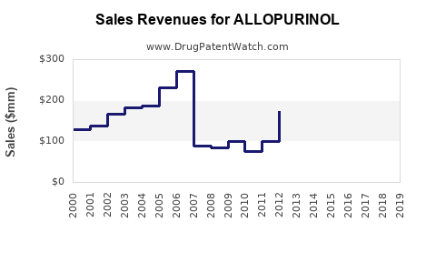Drug Sales Revenue Trends for ALLOPURINOL