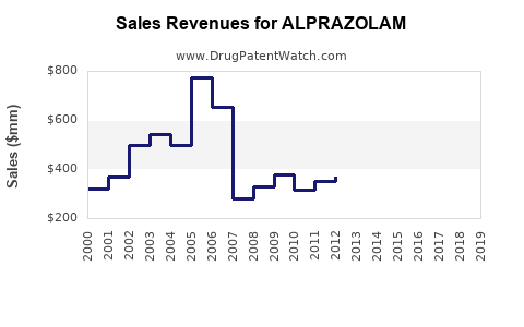 Drug Sales Revenue Trends for ALPRAZOLAM