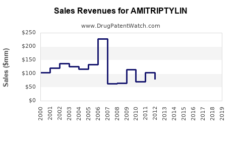 Drug Sales Revenue Trends for AMITRIPTYLIN