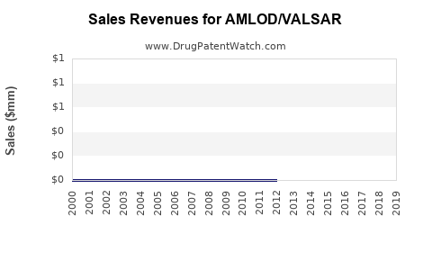 Drug Sales Revenue Trends for AMLOD/VALSAR