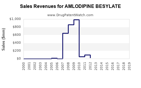 Drug Sales Revenue Trends for AMLODIPINE BESYLATE