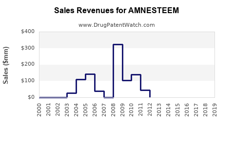 Drug Sales Revenue Trends for AMNESTEEM