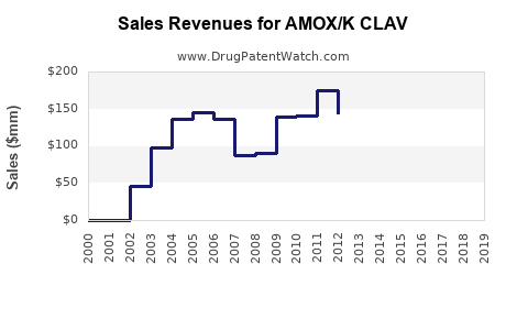 Drug Sales Revenue Trends for AMOX/K CLAV