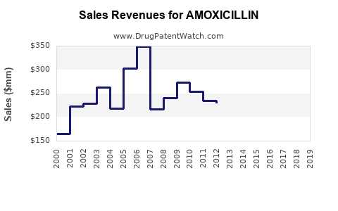 Drug Sales Revenue Trends for AMOXICILLIN